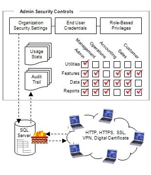 Smart client database security management controls for Architecture client serveur